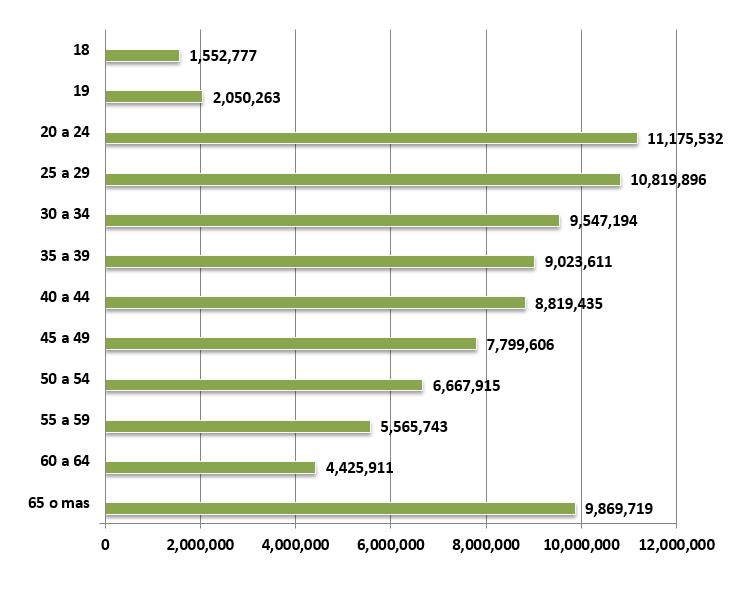 Estadísticas: Lista Nominal y Padrón Electoral | Instituto