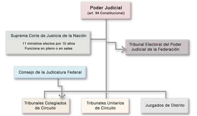 Sistema Político Electoral Mexicano Instituto Nacional